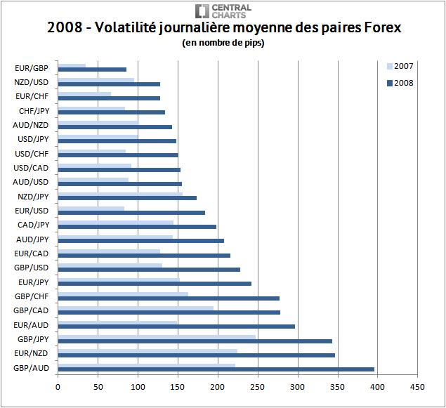 volatilité paire forex pip 2008