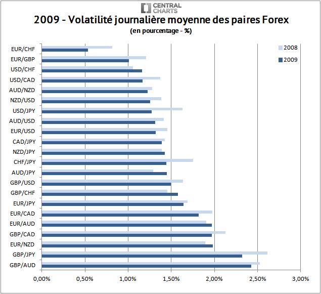 volatilité paire forex pourcentage 2009