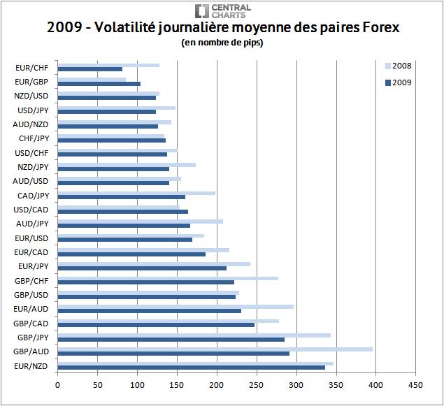 volatilité paire forex pip 2009