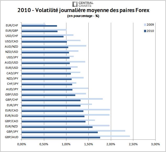 volatilité paire forex pourcentage 2010