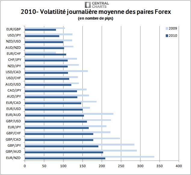 volatilité paire forex pip 2010
