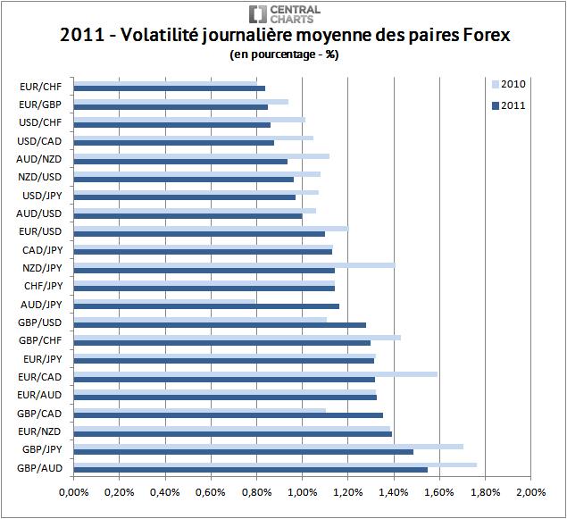 volatilité paire forex pourcentage 2011