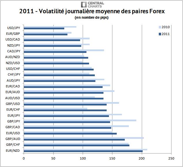 volatilité paire forex pip 2011
