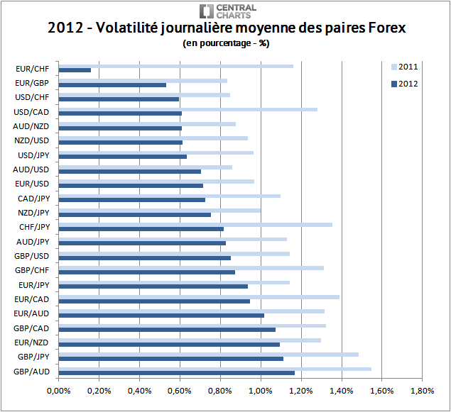volatilité paire forex pourcentage 2012