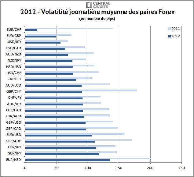 volatilité paire forex pip 2012