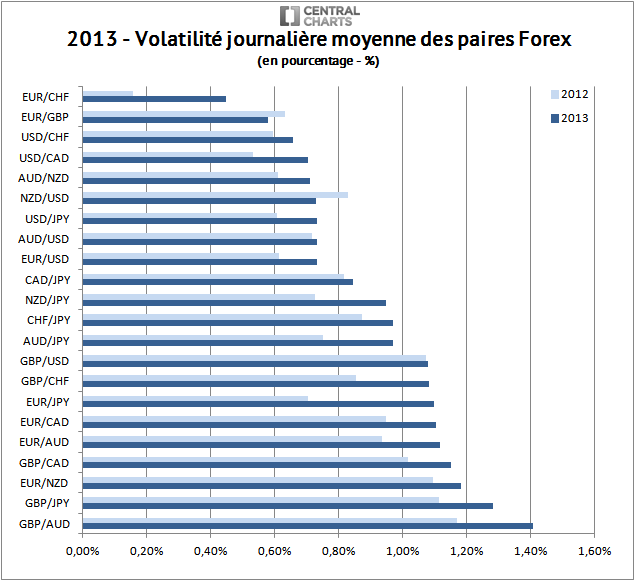 volatilité paire forex pourcentage 2013