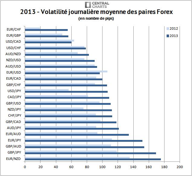 volatilité paire forex pip 2013