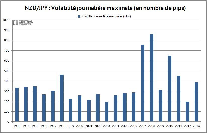 volatilité max nzd jpy 2013