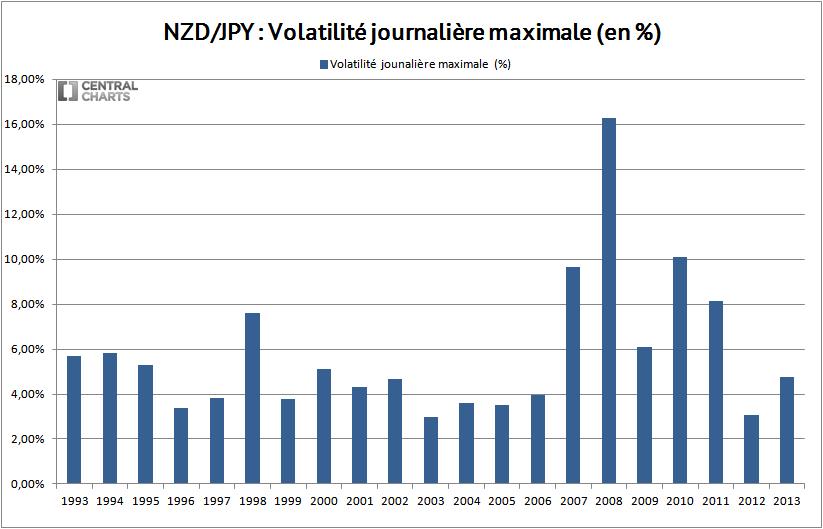 volatilité max dollar neozelandais yen 2013