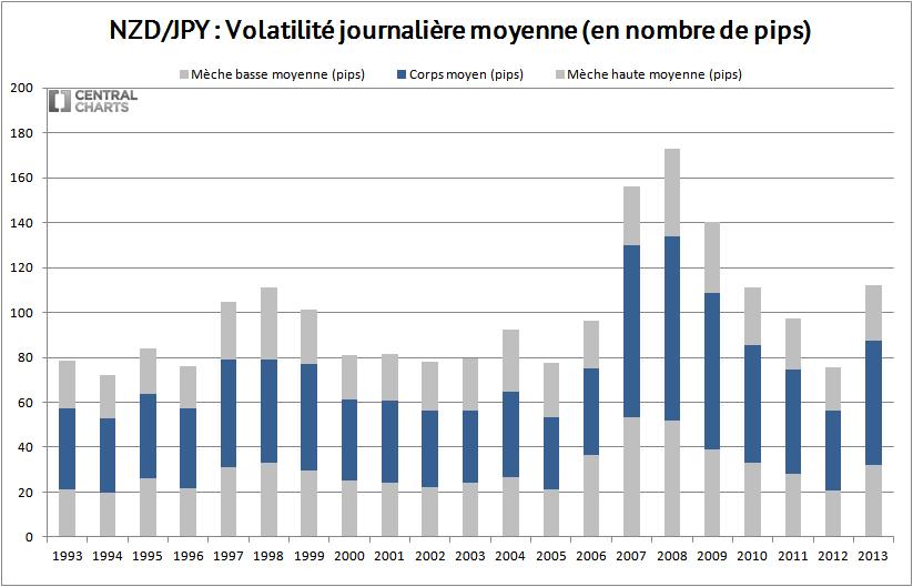 volatilité journalière nzd jpy 2013