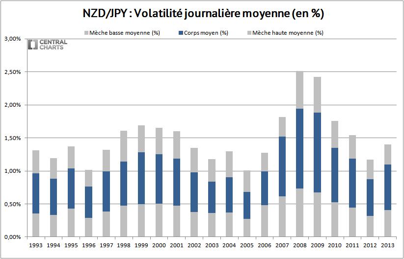 volatilité journalière dollar neozelandais yen 2013