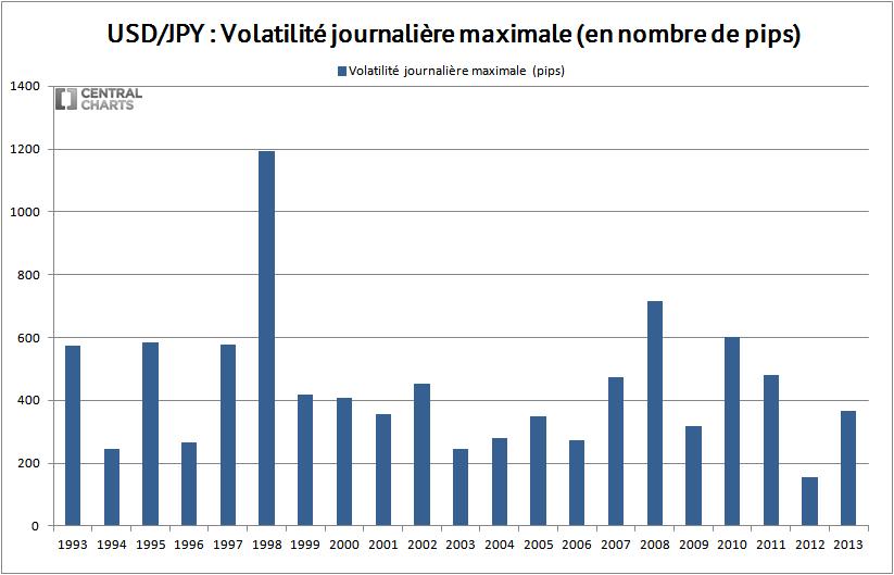volatilité max usd jpy 2013