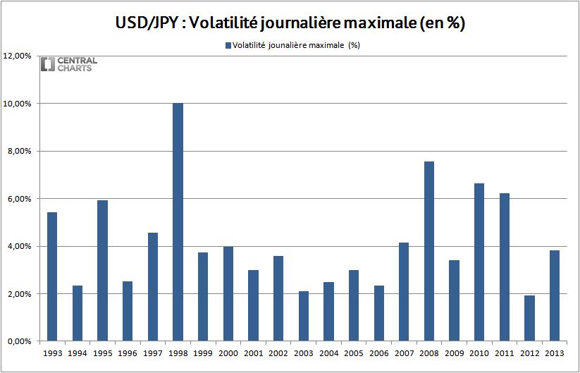 volatilité max dollar us yen 2013