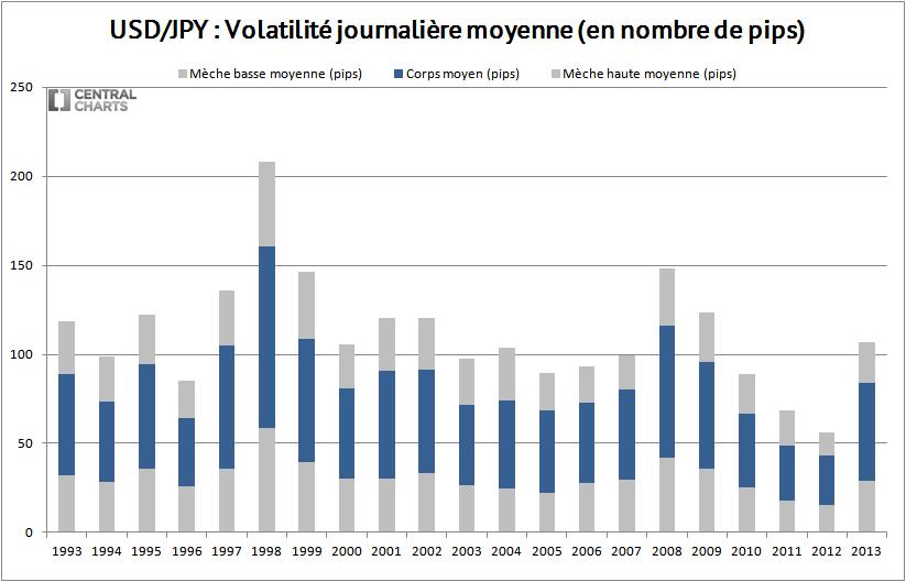 volatilité journalière usd jpy 2013
