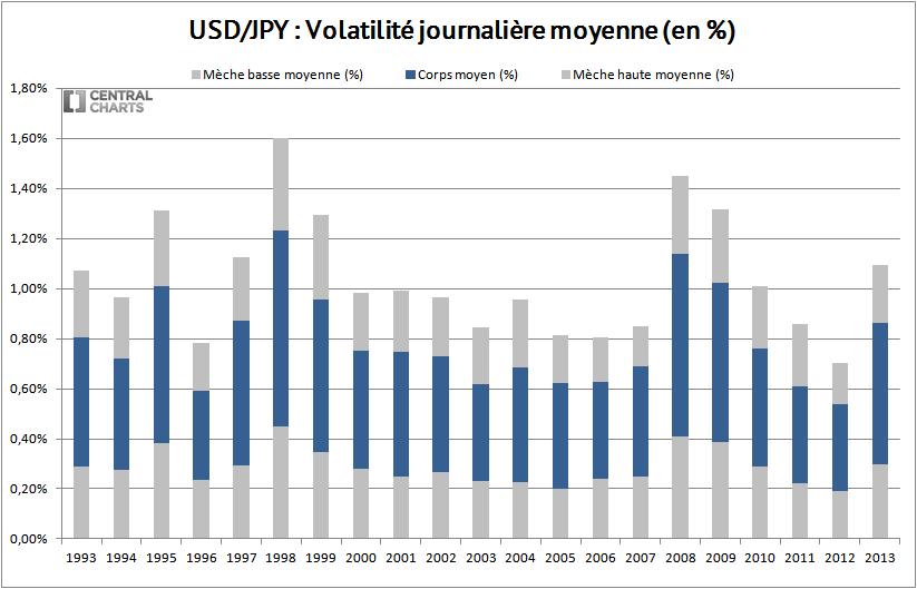 volatilité journalière dollar us yen 2013