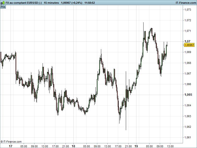 graphique euro dollar
