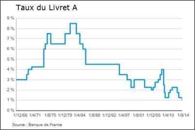 Boycott du livret a centralcharts - Historique du livret a ...