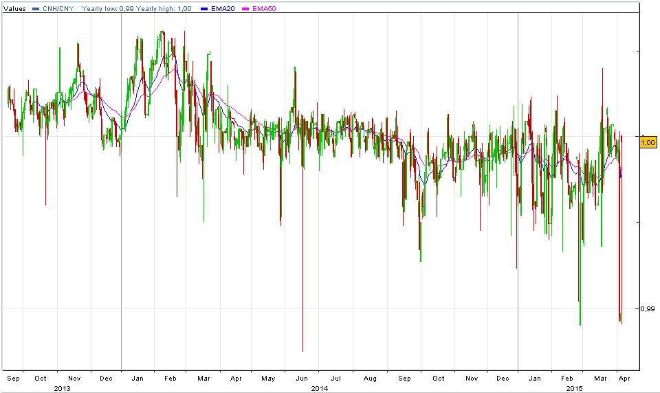 graphique cnh cny