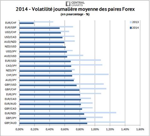 volatilité-journalière moyenne marché des changes