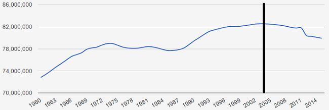 croissance demographique allemagne