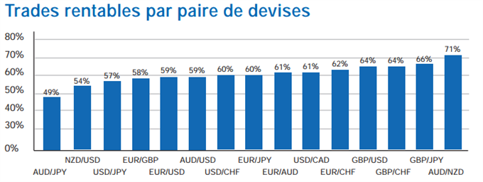 pourcentage trade gagnant devises forex