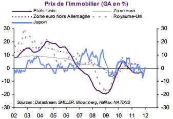 qe quantitative easing immobilier