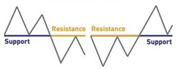 pullback support resistance