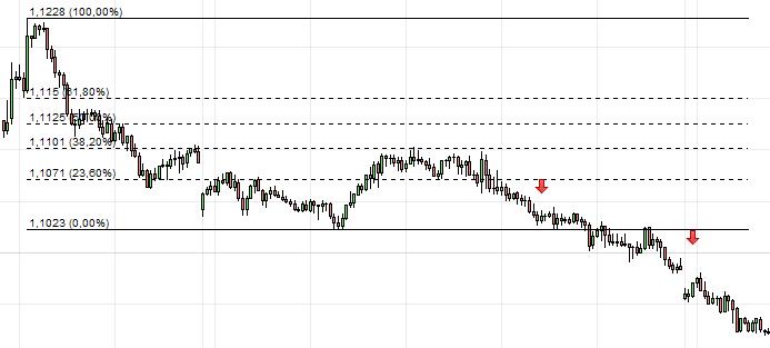 trader retracement fibonacci