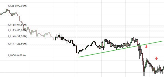 trading retracements fibonacci