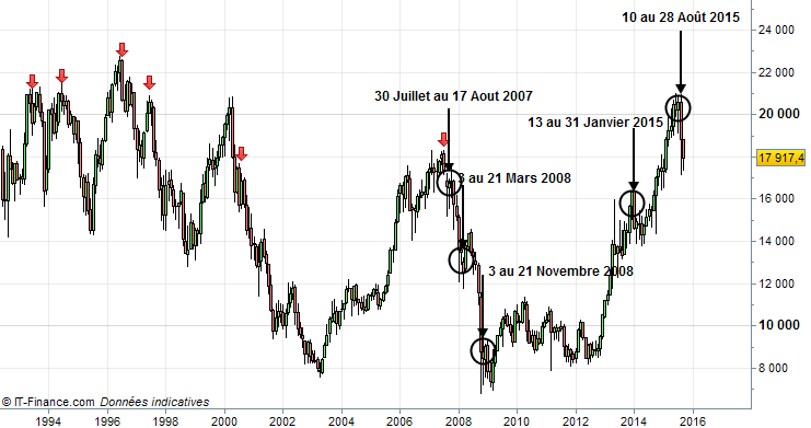 vente action japonaise nikkei