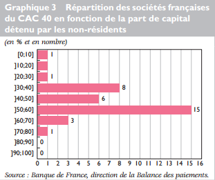 taux detention non resident cac 40