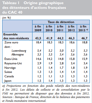detention action france non resident cac 40