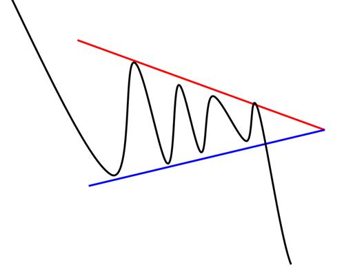 triangle symetrique de creux