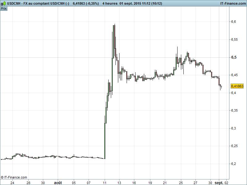 graphique dollar yuan