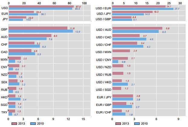 trading de crypto-monnaie contre des paires de devises