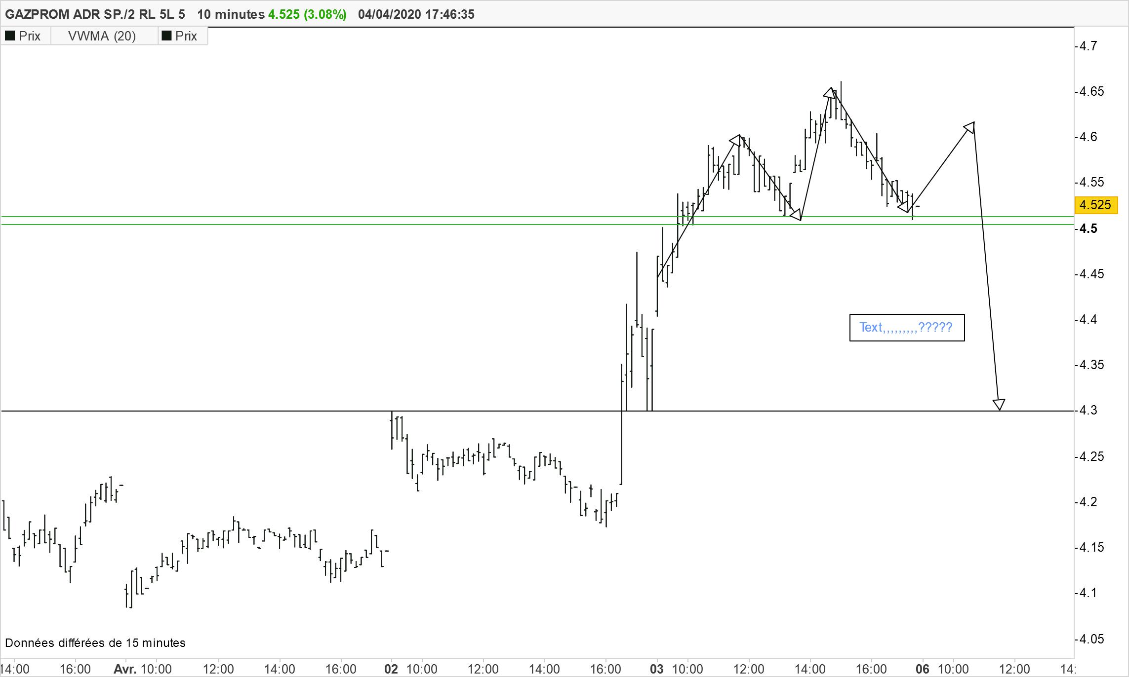 Gazprom Adr