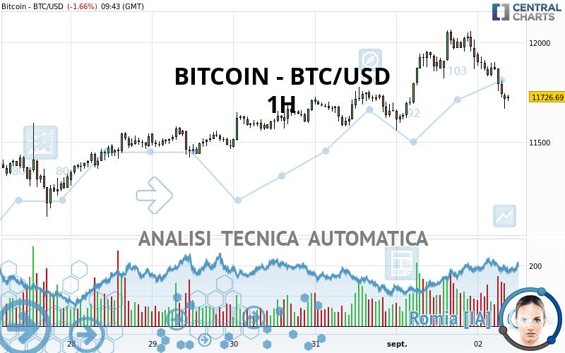 1 bitcoin in grafico usd)