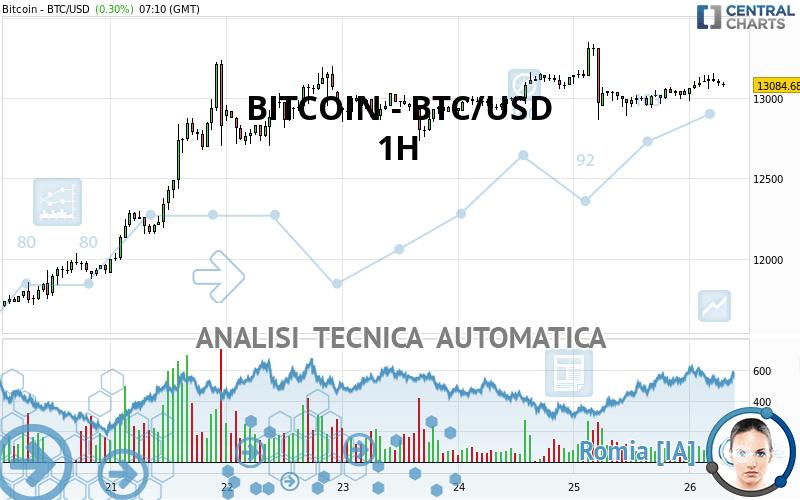 piattaforme trading migliori bitcoin prezzo 50 cent