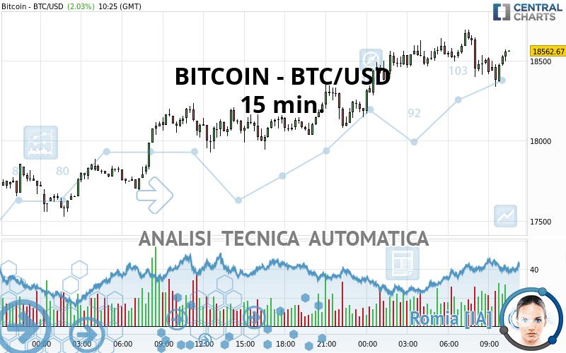Analisi tecnica su Bitcoin: perché la resistenza a $ è la chiave per nuovi massimi storici