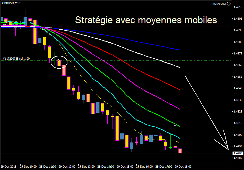 Moyennes mobiles forex