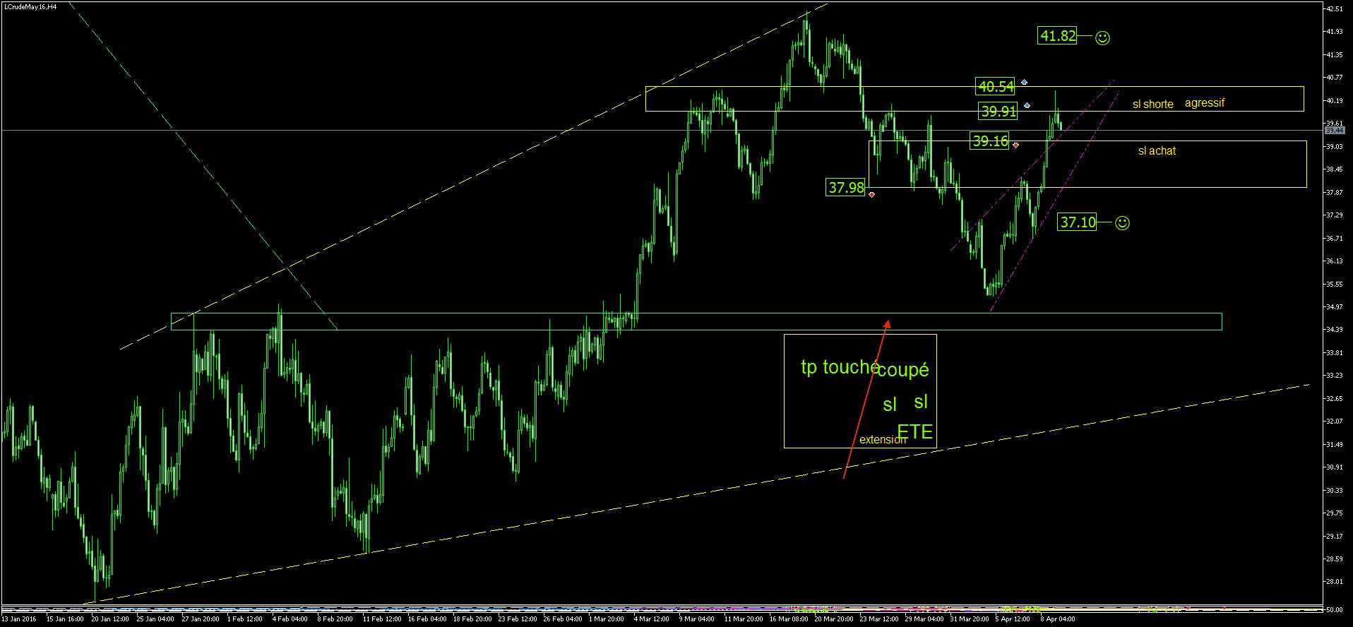 Technique de trading sur le forex