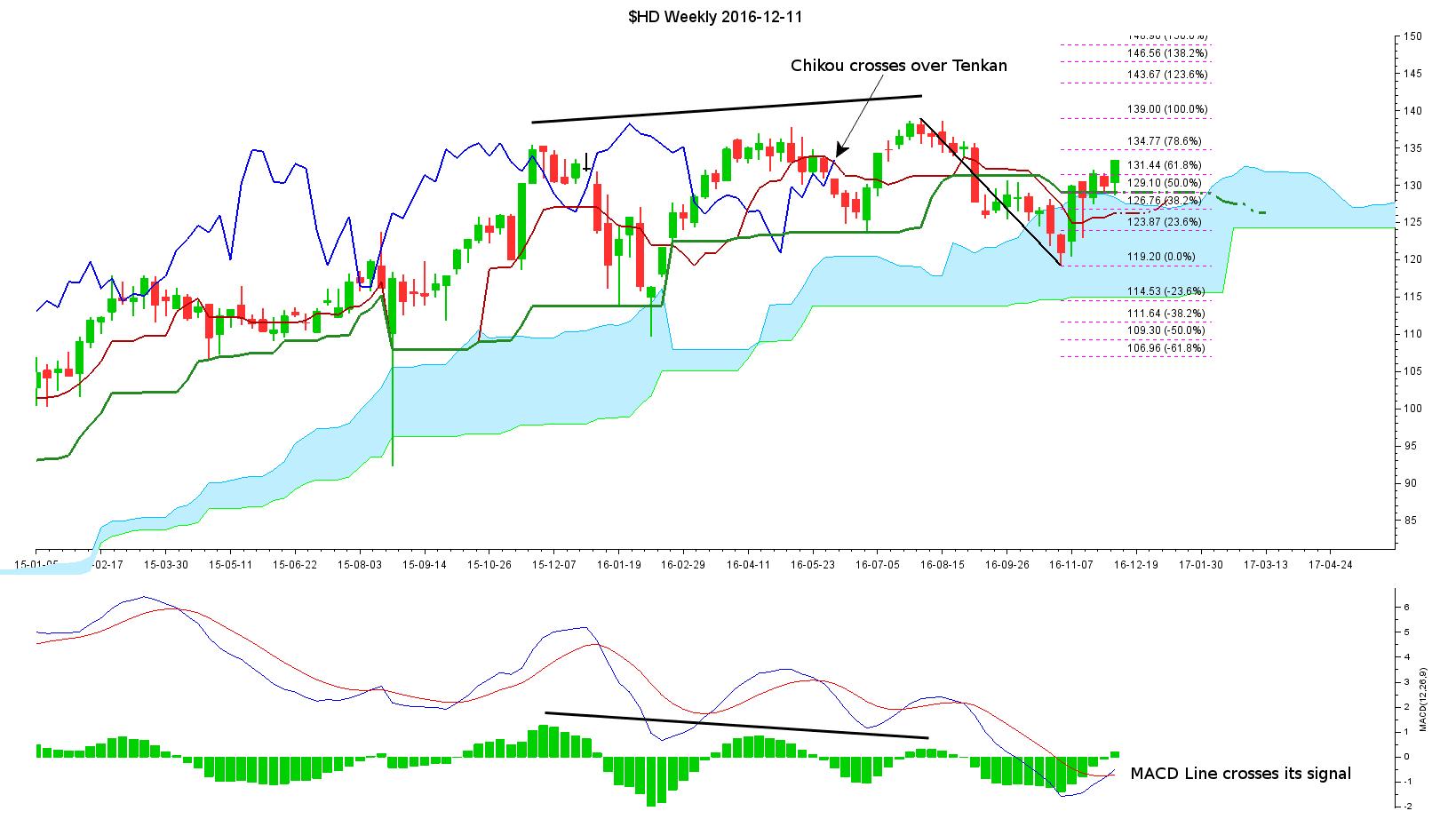 Trading chart signals