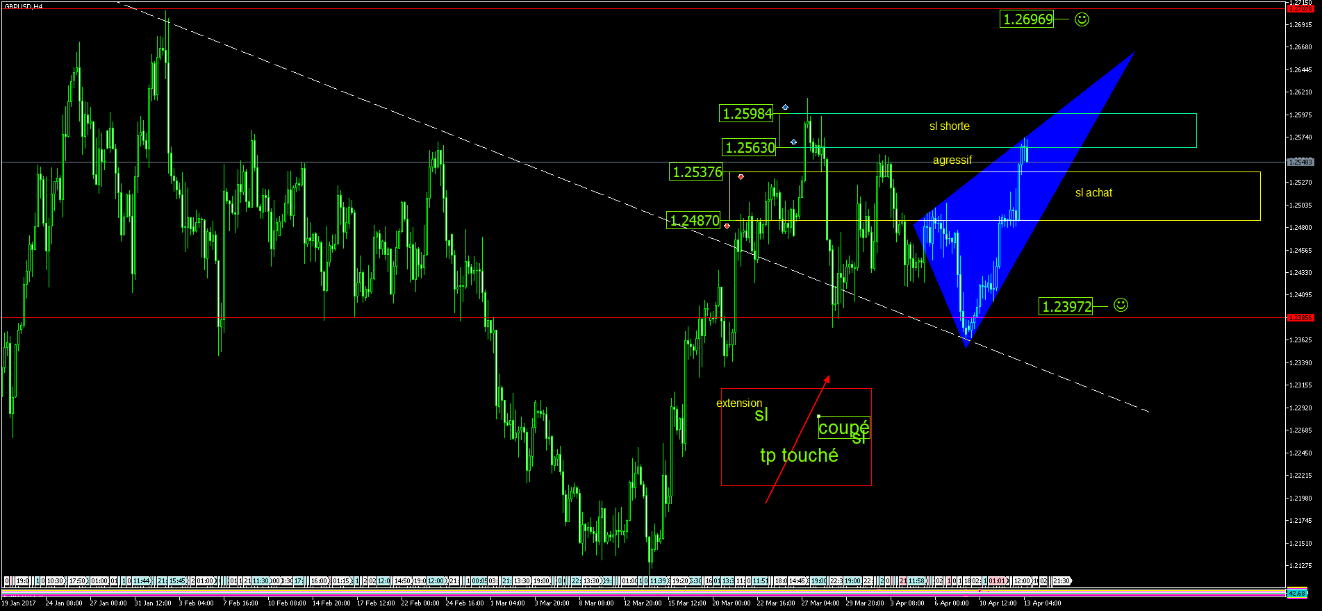 Analyse graphique forex pdf