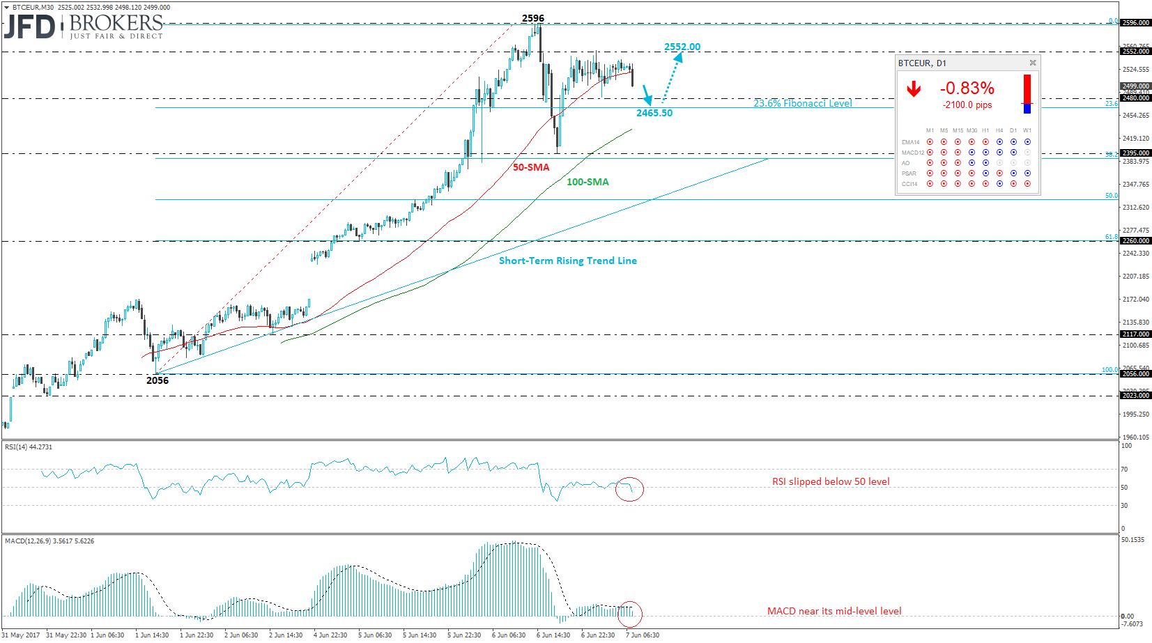 0 06 btc a eur