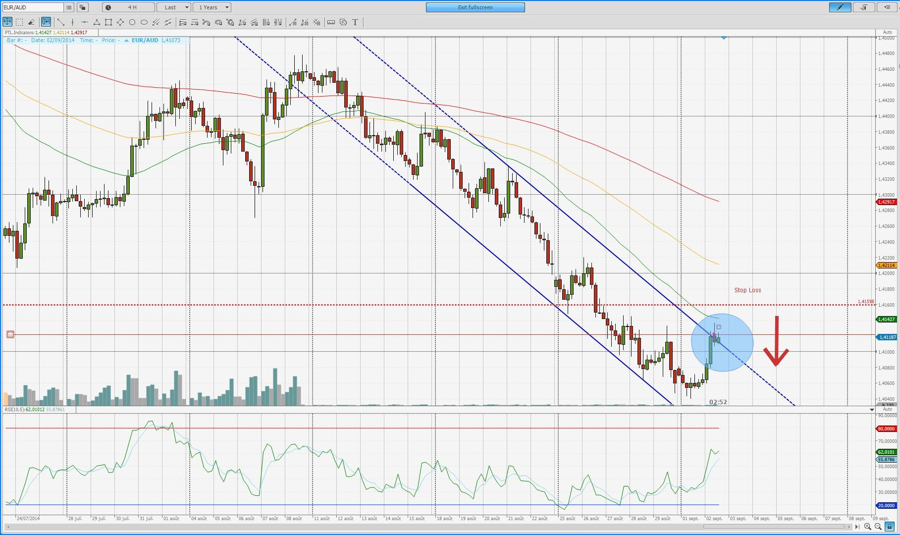 Euro trading signals