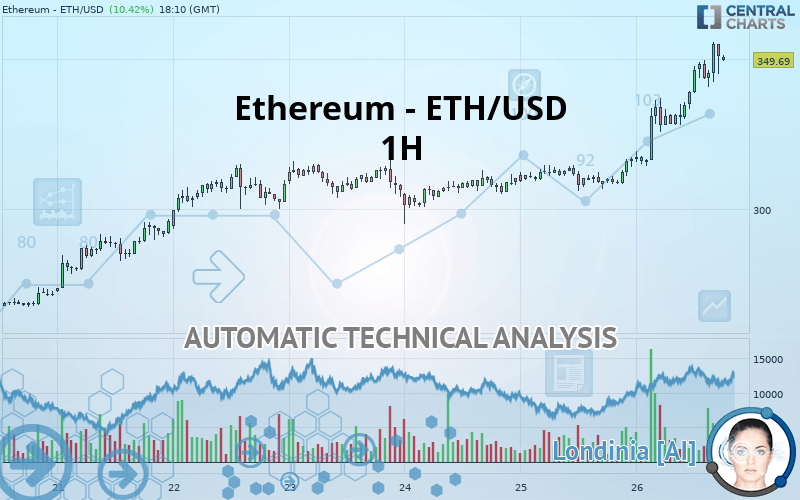Ethereum Eth Usd 1h Technical