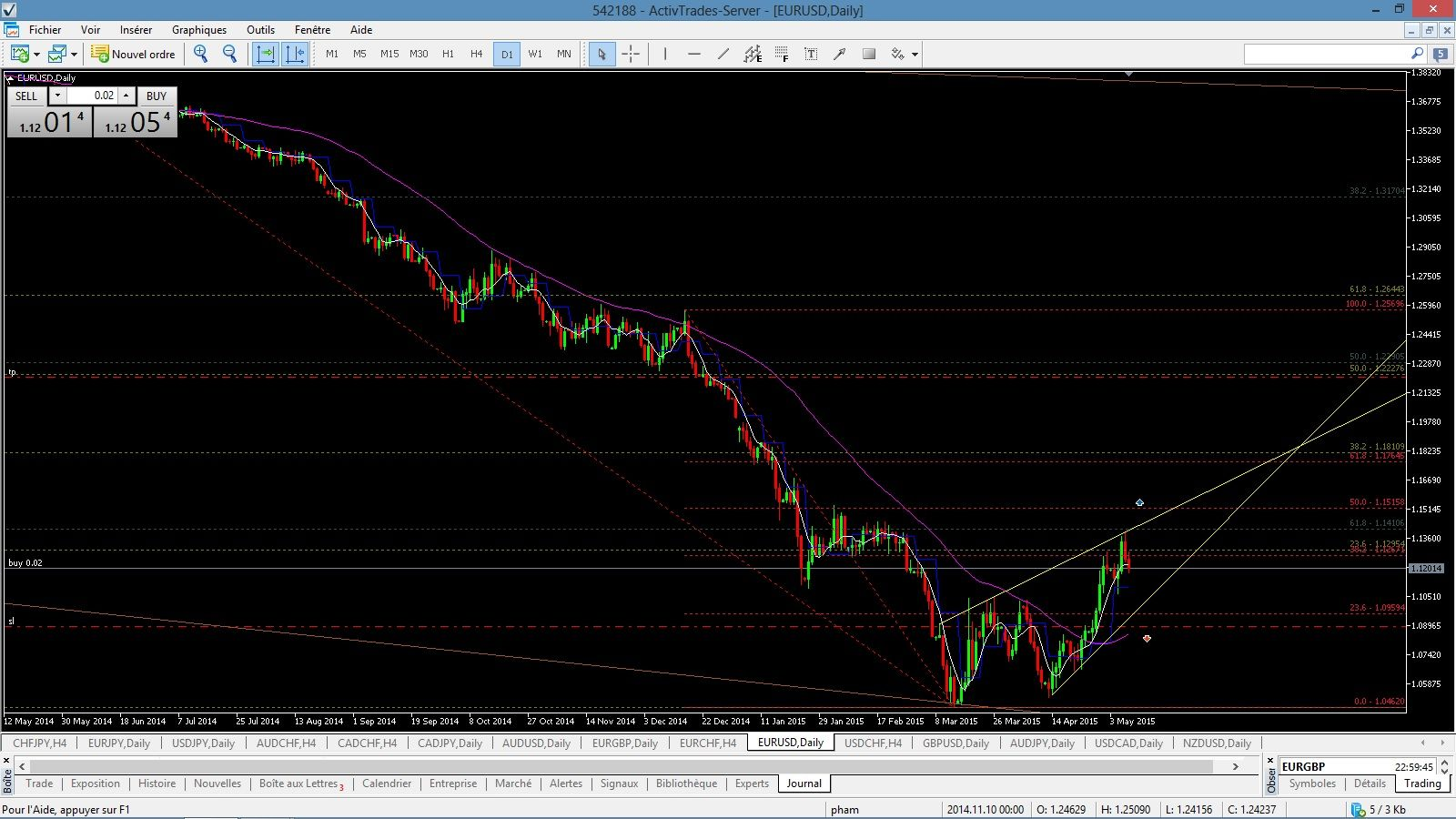 Analyse graphique forex