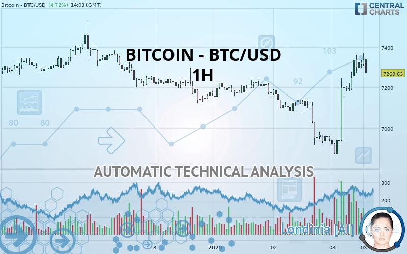 0 0286 btc ai usd pagare le tasse sui profitti di bitcoin