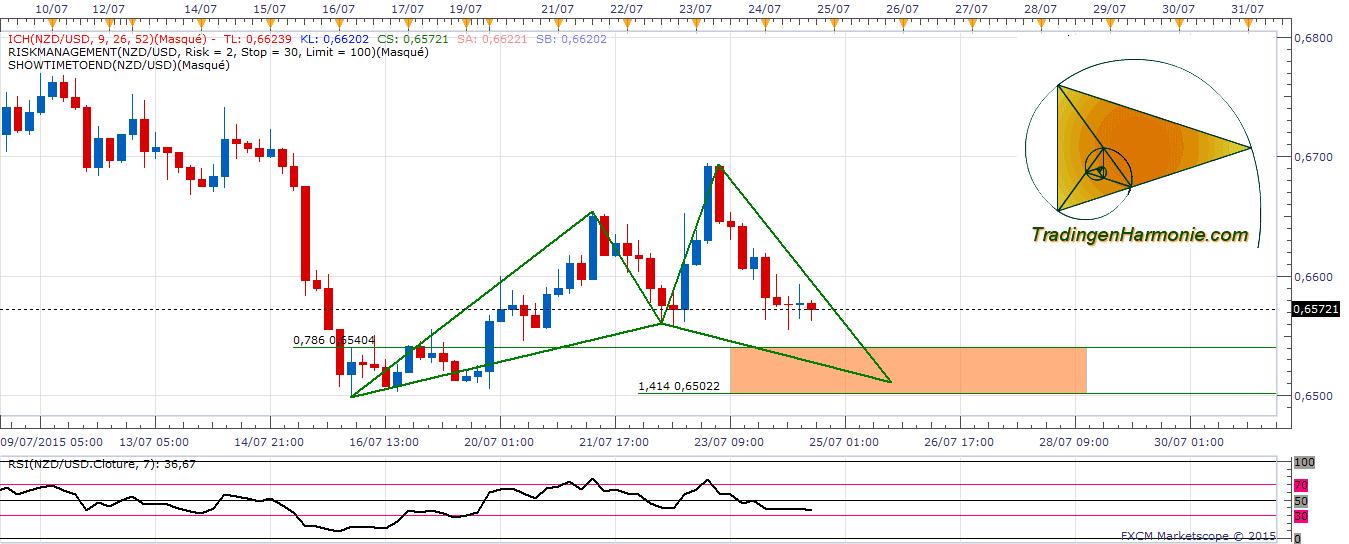 NZD/USD - Cypher Pattern Bullish sur le Nzd/Usd - 26/07/2015