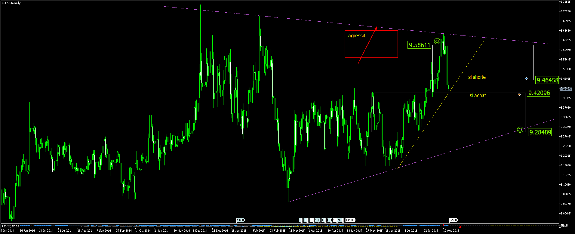Volume journalier forex